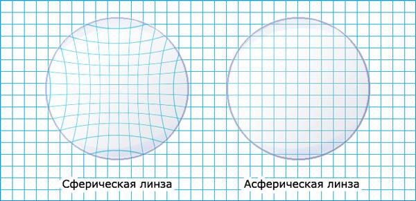 Асферический дизайн