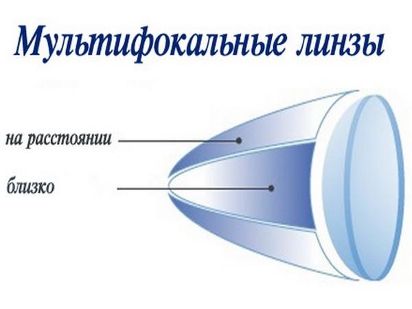 Мультифокальные линзы